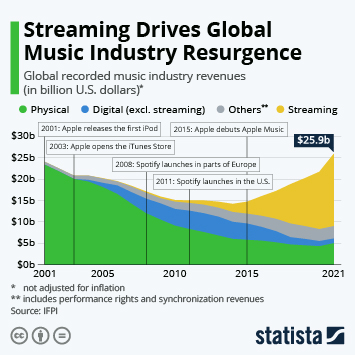 Infographic - Streaming Drives Global Music Industry Resurgence