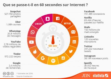 Infographie - Que se passe-t-il en 60 secondes sur Internet ?