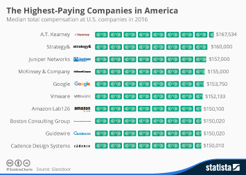 Infographic: The Highest-Paying Companies In America | Statista