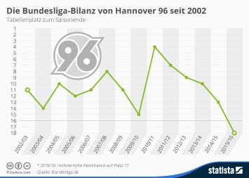Hannover 96 Infografik - Die Bundesliga-Bilanz von Hannover 96