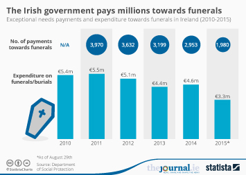 Infographic - The Irish government pays millions towards funerals