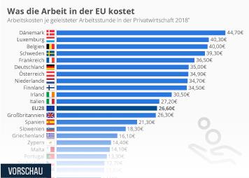 Infografik: Was die Arbeit in der EU kostet | Statista