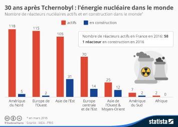 Infographie: 30 ans après Tchernobyl : l'énergie nucléaire dans le monde | Statista