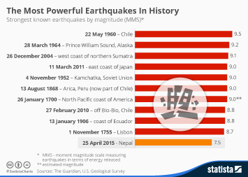 Infographic: The Most Powerful Earthquakes In History | Statista