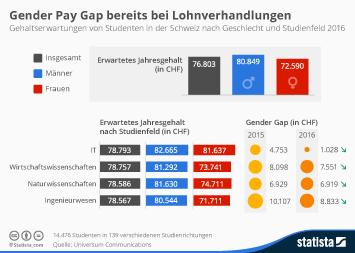 Infografik - Gehaltserwartungen von Studenten in der Schweiz nach Geschlecht und Studienfeld