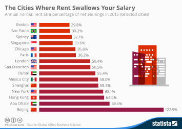 Infographic - The Cities Where Rent Swallows Your Salary