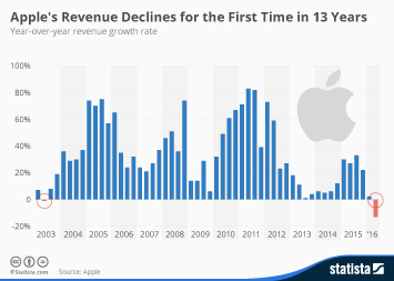 Infographic: Apple's Revenue Declines for the First Time in 13 Years | Statista