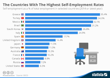 Infographic: The Countries With The Highest Self-Employment Rates   Statista