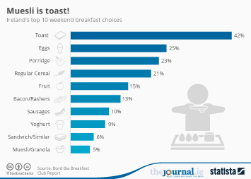 Breakfast Foods Infographic - Muesli is toast!