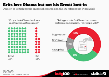 Infographic - Brits love Obama but not his Brexit butt-in
