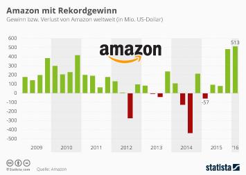 Infografik: Amazon mit Rekordgewinn | Statista