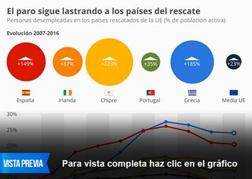 Infografía - El paro sigue lastrando a los países del rescate