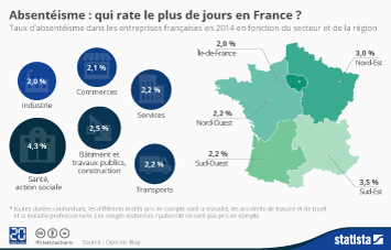 Infographie - Absentéisme : qui rate le plus de jours en France ?