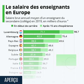 Infographie: Où les enseignants sont-ils les mieux payés en Europe ? | Statista