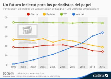 Infografía - Un futuro incierto para los periodistas del papel