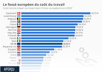 Infographie: Le fossé européen du coût du travail   Statista