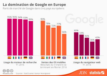 Infographie - La domination de Google en Europe
