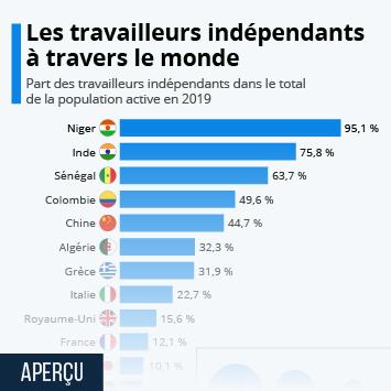 Infographie: Les pays avec le plus de travailleurs indépendants | Statista