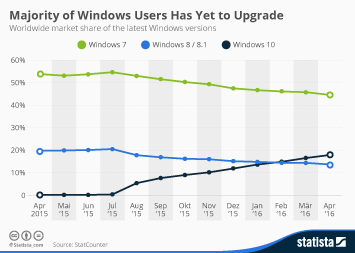 Infographic: Majority of Windows Users Has Yet to Upgrade | Statista