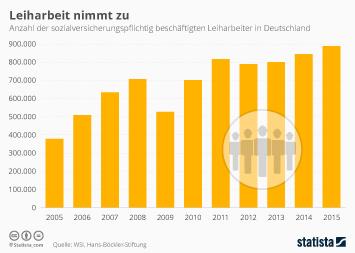 Infografik: Leiharbeit nimmt zu   Statista