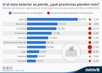 Infografía - Si el voto exterior se pierde, ¿qué provincias pierden más?