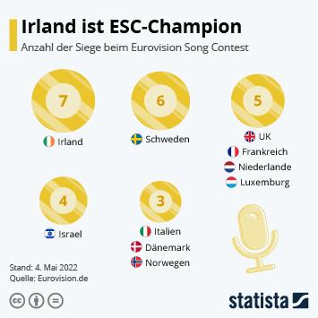 Infografik - erfolgreichste Länder ESC