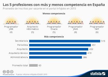 Infografía - Las cinco profesiones con más y menos competencia en España