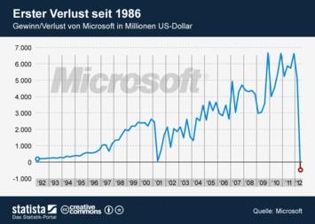Infografik: Erster Verlust von Microsoft seit 1986 | Statista