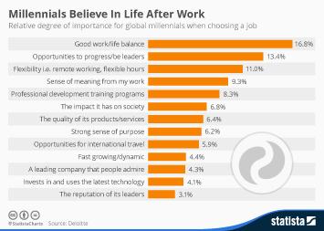 Infographic: Millennials Believe In Life After Work | Statista