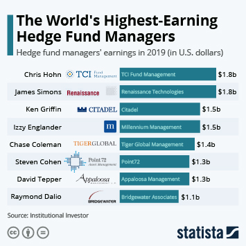 Infographic: The World's Highest-Earning Hedge Fund Managers | Statista