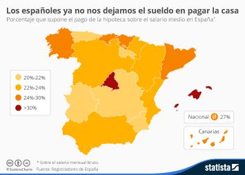 Infografía: Los españoles ya no nos dejamos el sueldo en pagar la casa | Statista