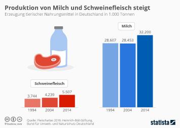 Infografik: Produktion von Milch und Schweinefleisch steigt | Statista