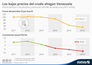 Infografía - Los bajos precios del crudo ahogan Venezuela