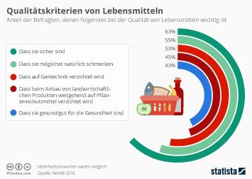 Infografik - Qualitätskriterien von Lebensmitteln