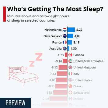 Infographic: Who's Getting The Most Sleep? | Statista