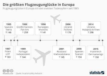 Link zu Die größten Flugzeugunglücke in Europa Infografik