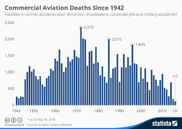 Infographic - Commercial Aviation Deaths Since 1942
