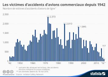 Infographie: Les victimes d'accidents d'avions commerciaux depuis 1942 | Statista