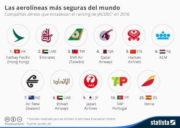 Infografía - Las aerolíneas más seguras del mundo