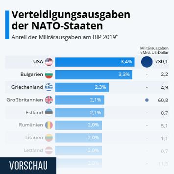 Infografik - Militärausgaben Nato-Länder