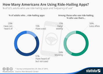 Infographic: How Many Americans Are Using Ride-Hailing Apps? | Statista