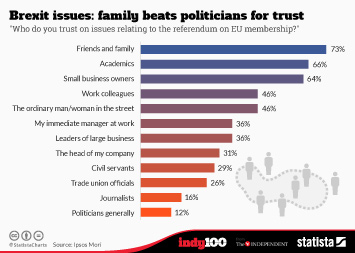 Infographic - Brexit issues: family beats politicians for trust