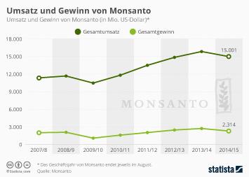 Monsanto Infografik - Umsatz und Gewinn von Monsanto