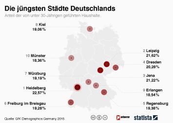 Link zu Die jüngsten Städte Deutschlands Infografik