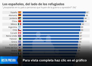 Infografía - Los españoles, del lado de los refugiados