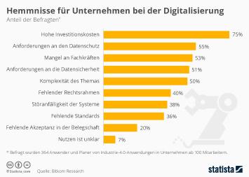 Infografik: Hemmnisse für Unternehmen bei der Digitalisierung | Statista