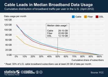 Infographic: Cable Leads in Median Broadband Data Usage | Statista