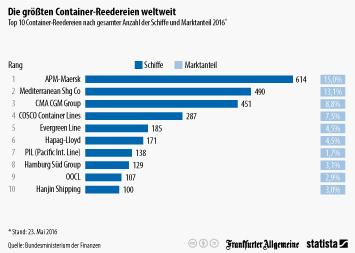 Infografik - größte Container-Reedereien weltweit
