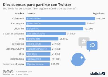 Infografía - Diez cuentas para partirte con Twitter