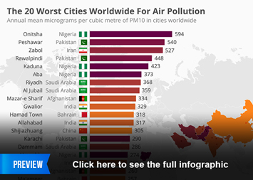 Link to The 20 Worst Cities Worldwide For Air Pollution Infographic